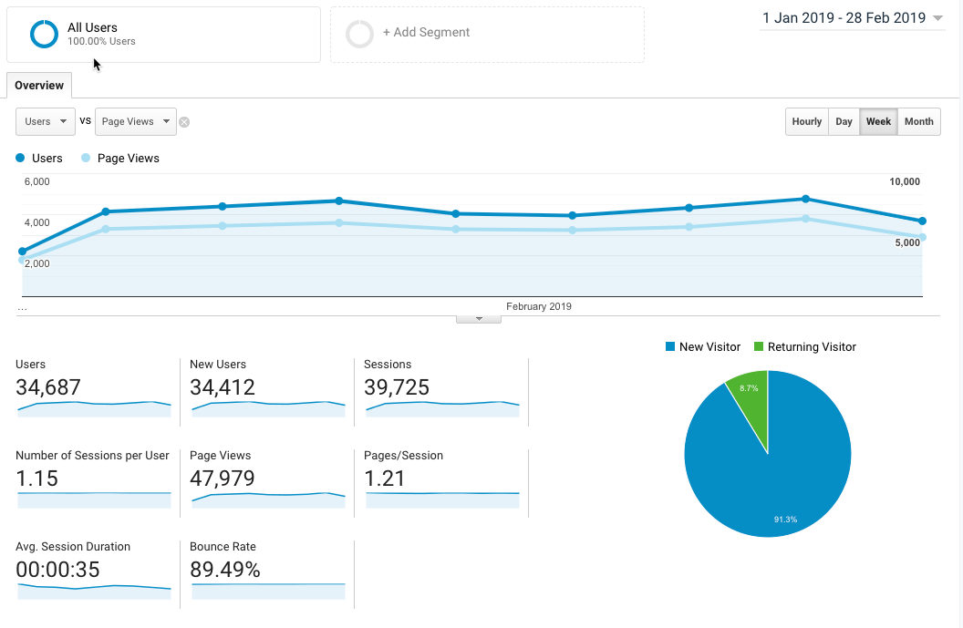 23000+ Page views per month
