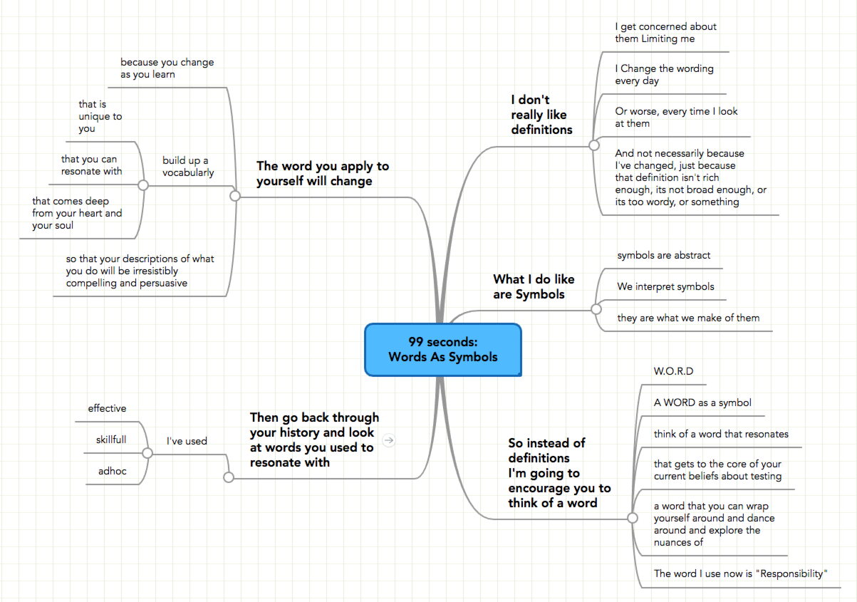 Mindmap used to plan the talk