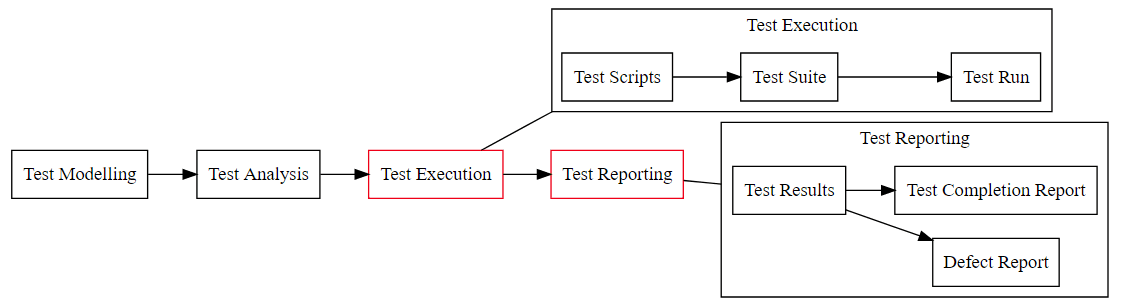 tooling for reporting is easy