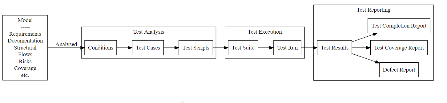 traditional flow model of a testing process