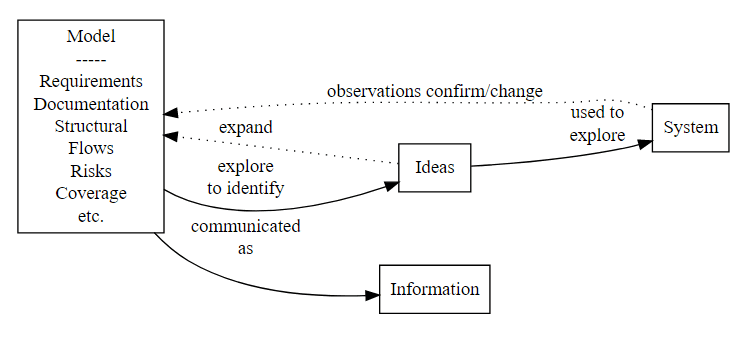 basic model of a testing process