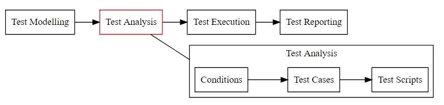 high level flow model of test analysis