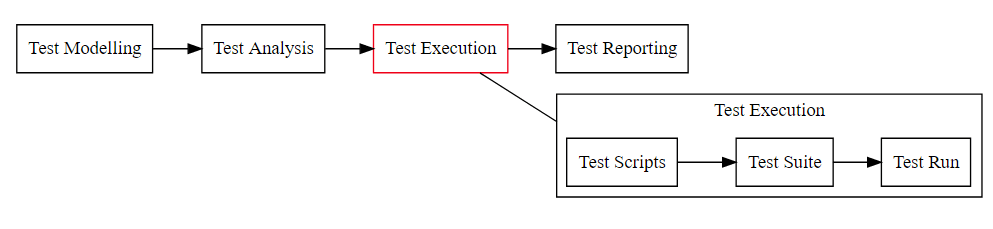 high level flow model of test execution