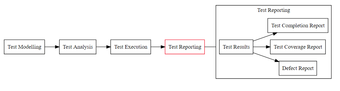 high level flow model of test reporting