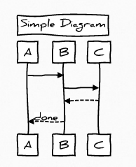 Evil tester lessons learned from black ops testing testing a i often use graphviz for this type of process since i tend to create more generic diagrams but if you want to use sequence diagrams then ccuart Gallery